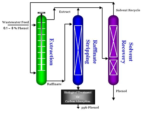 Removal of Phenol from Wastewater